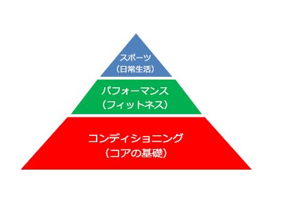 パフォーマンスピラミッド①~コンディショニング~